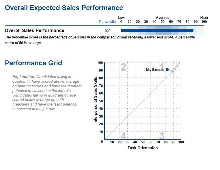 Sales Effectiveness Grid